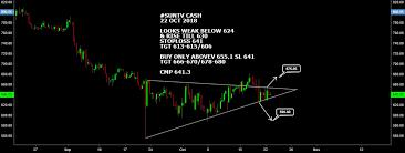 Suntv Cash All Long Above 655 1 Short Below 624 Suntv