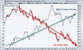 Ice Coffee Futures Chart Instant Stock Chart Coffee Live Chart Penny Stocks Live