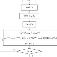 Flow Chart Of Austenite Grain Size Calculation In Matlab