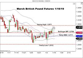 British Pound Fx Futures Rally Ahead Of Key Vote Forex