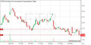 Frontier Communications Corporation Ftr Technical Analysis