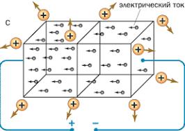 Электрический ток в металлах Полупроводниковые приборы урок  2ede197f1d716acc3dd8eaded083a552 gif