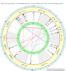 Germany Birth Chart Birth Chart Kaiser Of Germany Wilhelm I Aries Zodiac