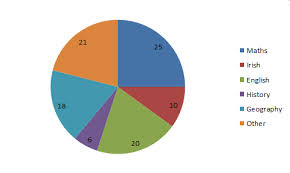 Pie Charts Maths Exam Revision Junior Cert And Leaving