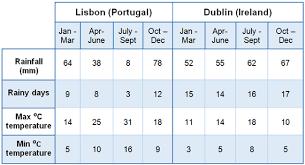 Chart 3 Data Table Ieltswritinghelp