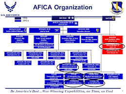 Afimsc Org Chart Air Force Installation Contracting Agency Be Americas Best