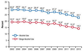 Prevention Says Rewire Can Greater Underage Pediatric The Council Austin Teenage Binge Drinking Brain Report