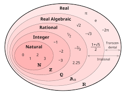 Real Numbers Venn Diagram Worksheet Number Sets