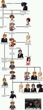 Kingdom Hearts Character Chart 348 Best Kingdom Hearts Images Kingdom Hearts Kingdom