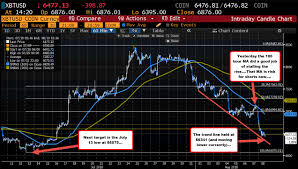 Live Coinbase Chart The Bearish News Is Out On Bitcoin But What Are The Charts