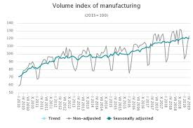 Manufacturing Output Manufacturing Output In Latvia Growth In April The Baltic