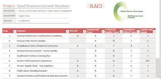 The Raci Chart