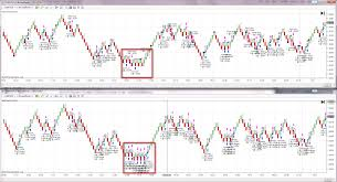 Ninjatrader Renko Charts Tip For Backtesting On Renko Charts Ninjatrader