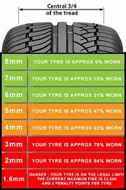 Tire Tread Depth Chart World Of Printables Menu In Tire