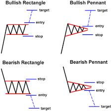 Forex Chart Patterns Pdf Forex Candlestick Chart Patterns
