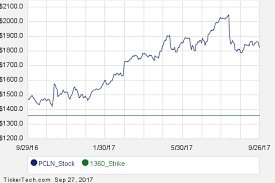 Priceline Stock History Chart Commit To Purchase Priceline Group At 1360 Earn 5 5 Using