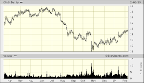 Goldcorp Inc Ca G Quick Chart Tor Ca G Goldcorp Inc