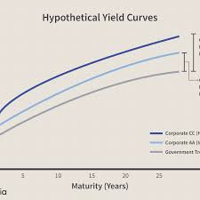 Corporate Bond Spreads Chart Corporate Bonds An Introduction To Credit Risk