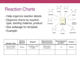 Alkene Addition Reactions Chart Ppt Alkene And Alkyne Reactions Powerpoint Presentation