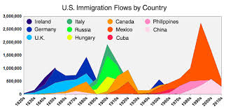 Heres Everyone Whos Immigrated To The U S Since 1820