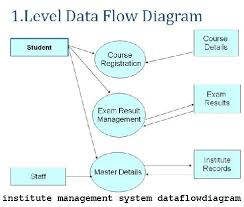 data flow diagram institute management system   project seminardata flow diagram institute management system