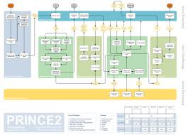 prince ® processes  diagram posters   mpprince process map   simplified