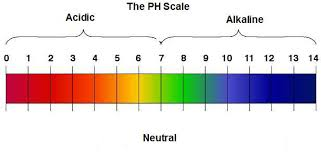 Ph Reading Chart Ph Levels Diagram Reading Industrial Wiring Diagrams