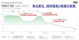 東北 新 社 株価