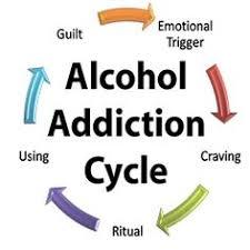 Kết quả hình ảnh cho how to control alcohol drinking