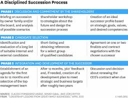 Succession Planning Chart Template Sample Example Of Plan Staff ...