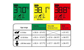 Body Temp Range Chart If Your Babys Body Temperature Is Consistently Above The