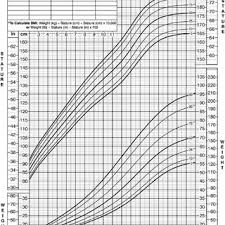Weight Chart For Boys Boys Weight Chart Magdalene Project Org