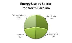 Energy Resources Western North Carolina Vitality Index
