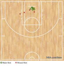 Lebron James First Half Shot Chart Shows His Dominant