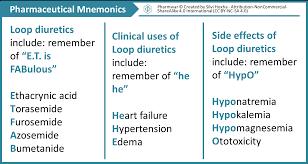 Loop Diuretics Mnemonics