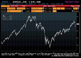 S Dax Chart View Is The Dax About To Collapse