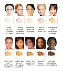 Why Your Makeup Is Not Working For You Or How To Determine