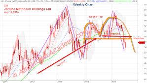 Jardine Matheson Holdings Stock Analysis J36 Moses
