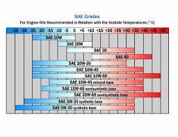 Shell Oil Viscosity Chart Motorcycle Oil Capacity Chart