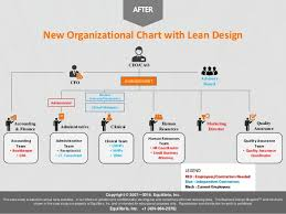 Creating An Organization Chart For A Small Business A Case