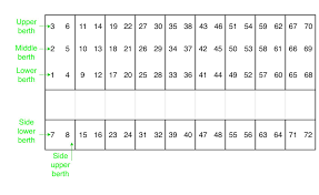 Codding Theatre Seating Chart Program To Print The Berth Of Given Railway Seat Number