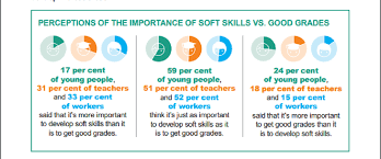 Teachers Rate Soft Skills As More Important Than Good Grades