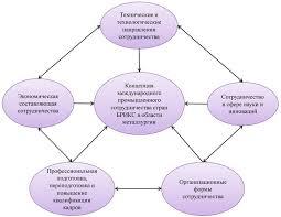 Скачать Международное сотрудничество и право курсовая Международное сотрудничество и право курсовая