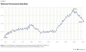 Homeownership Rate Chart A Housing Market Without Fannie Mae And Freddie Mac Effect
