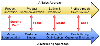 Marketing And Sales Strategy Endeavor Management