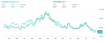Cdx Index Chart Will Index Rule Changes Affect How European Credit Trades Vs