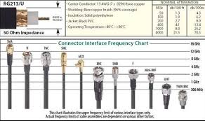 Rf Connector Identification Chart India Daily Eye Technical Updates Rf Coaxial Cables