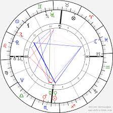 Martin Scorsese Birth Chart Horoscope Date Of Birth Astro