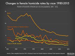 Stark Racial Disparities In Murder Rates Persist Even As