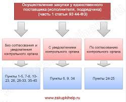 Закупка у единственного поставщика по ФЗ и ФЗ ru согласование закупки у единственного поставщика